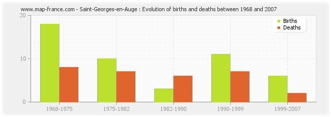 Saint-Georges-en-Auge : Evolution of births and deaths between 1968 and 2007