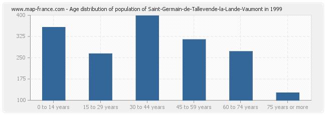 Age distribution of population of Saint-Germain-de-Tallevende-la-Lande-Vaumont in 1999
