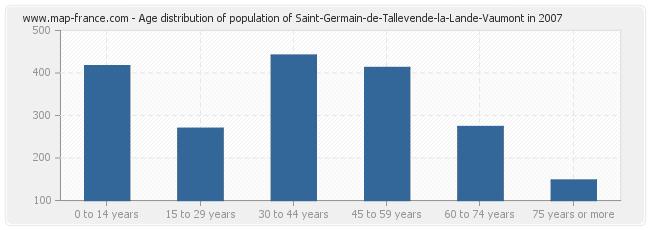 Age distribution of population of Saint-Germain-de-Tallevende-la-Lande-Vaumont in 2007
