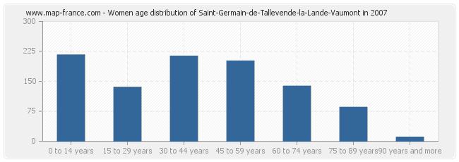 Women age distribution of Saint-Germain-de-Tallevende-la-Lande-Vaumont in 2007