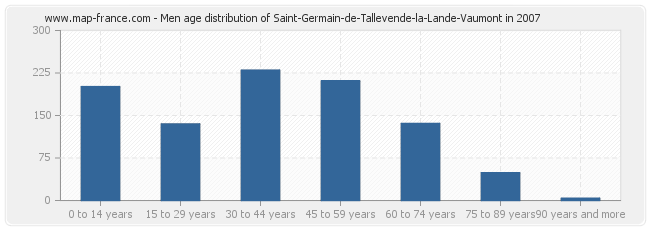 Men age distribution of Saint-Germain-de-Tallevende-la-Lande-Vaumont in 2007