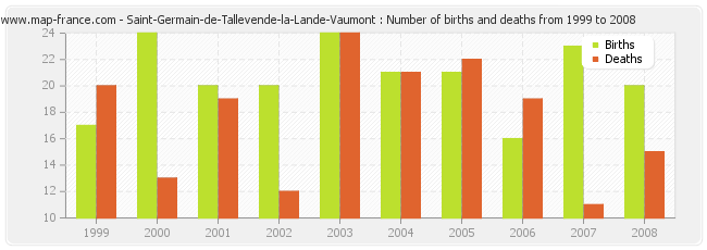 Saint-Germain-de-Tallevende-la-Lande-Vaumont : Number of births and deaths from 1999 to 2008