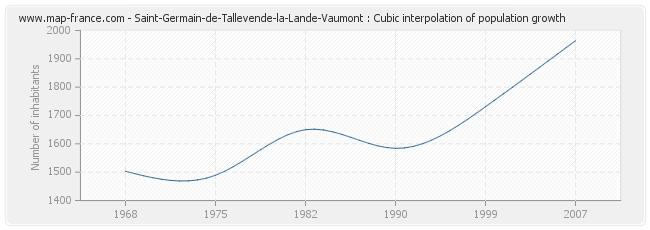 Saint-Germain-de-Tallevende-la-Lande-Vaumont : Cubic interpolation of population growth