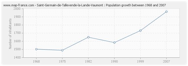 Population Saint-Germain-de-Tallevende-la-Lande-Vaumont