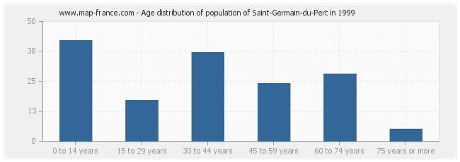 Age distribution of population of Saint-Germain-du-Pert in 1999