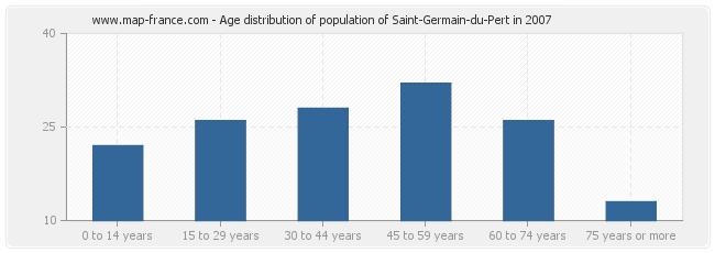 Age distribution of population of Saint-Germain-du-Pert in 2007