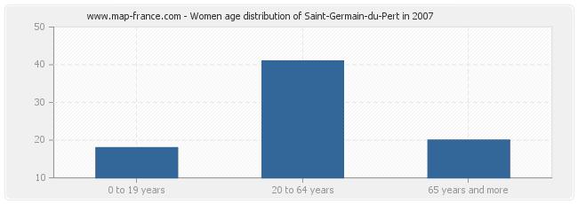 Women age distribution of Saint-Germain-du-Pert in 2007