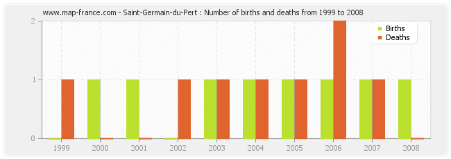 Saint-Germain-du-Pert : Number of births and deaths from 1999 to 2008