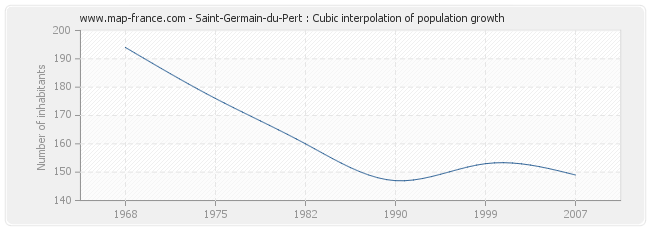 Saint-Germain-du-Pert : Cubic interpolation of population growth