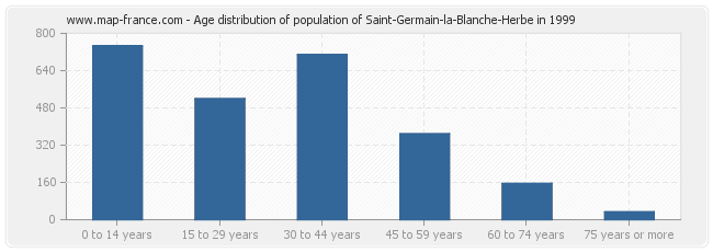 Age distribution of population of Saint-Germain-la-Blanche-Herbe in 1999