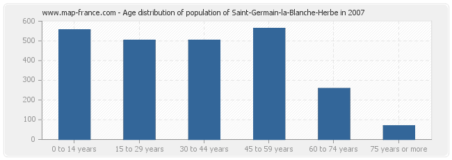 Age distribution of population of Saint-Germain-la-Blanche-Herbe in 2007