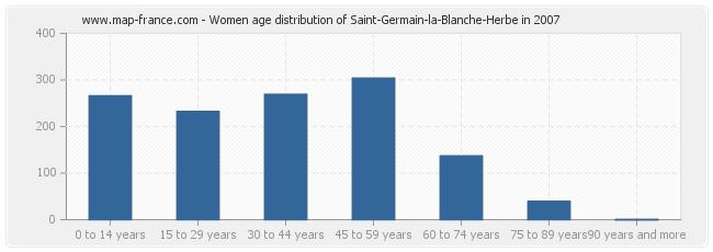 Women age distribution of Saint-Germain-la-Blanche-Herbe in 2007