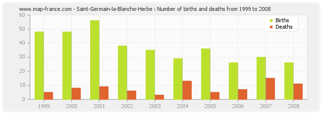 Saint-Germain-la-Blanche-Herbe : Number of births and deaths from 1999 to 2008