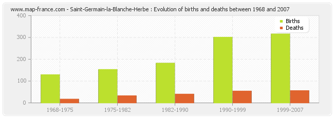 Saint-Germain-la-Blanche-Herbe : Evolution of births and deaths between 1968 and 2007