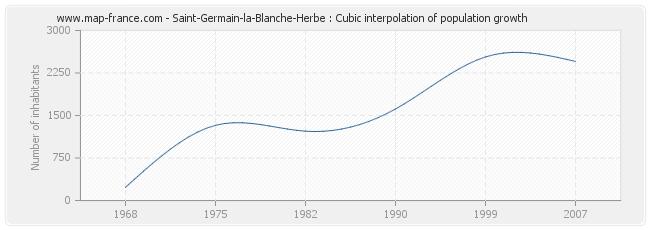 Saint-Germain-la-Blanche-Herbe : Cubic interpolation of population growth
