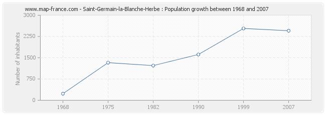 Population Saint-Germain-la-Blanche-Herbe