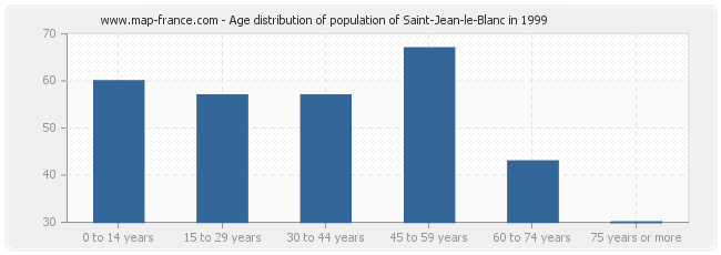Age distribution of population of Saint-Jean-le-Blanc in 1999