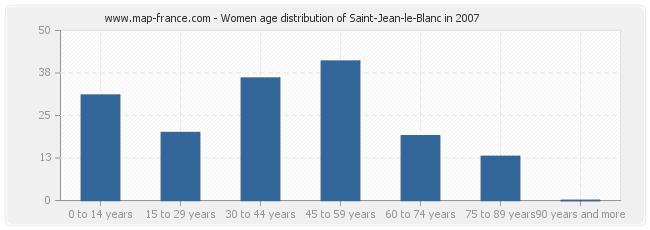 Women age distribution of Saint-Jean-le-Blanc in 2007