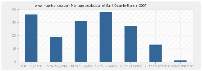 Men age distribution of Saint-Jean-le-Blanc in 2007