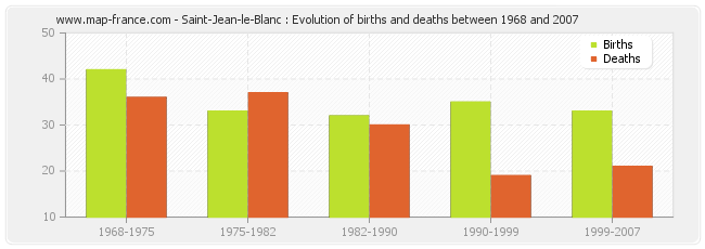 Saint-Jean-le-Blanc : Evolution of births and deaths between 1968 and 2007