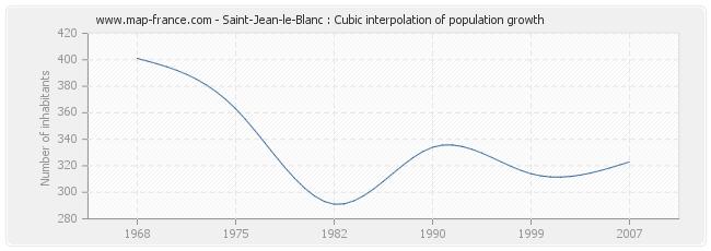 Saint-Jean-le-Blanc : Cubic interpolation of population growth