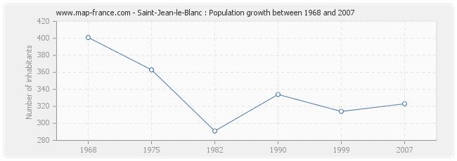 Population Saint-Jean-le-Blanc