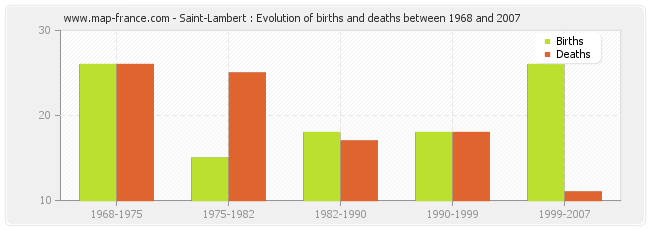 Saint-Lambert : Evolution of births and deaths between 1968 and 2007