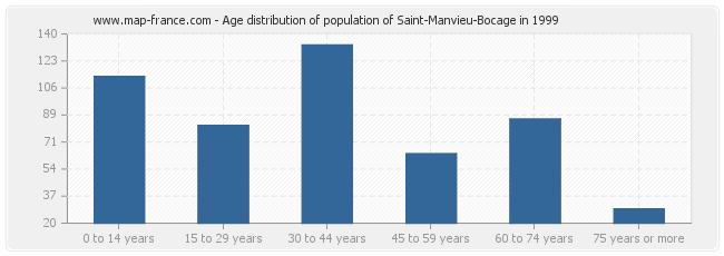 Age distribution of population of Saint-Manvieu-Bocage in 1999