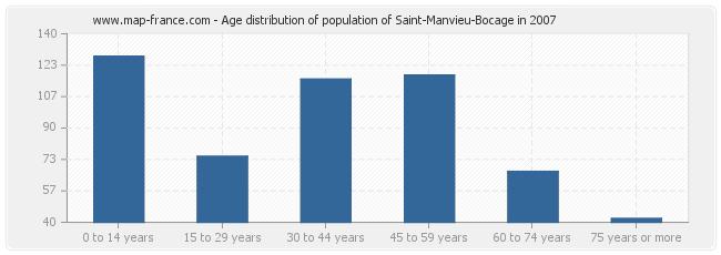 Age distribution of population of Saint-Manvieu-Bocage in 2007