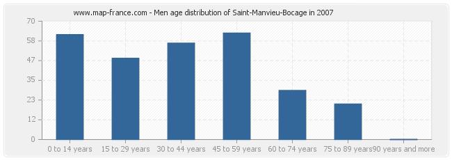 Men age distribution of Saint-Manvieu-Bocage in 2007