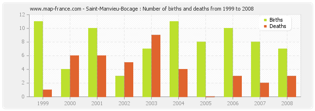 Saint-Manvieu-Bocage : Number of births and deaths from 1999 to 2008