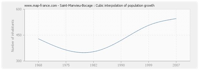 Saint-Manvieu-Bocage : Cubic interpolation of population growth