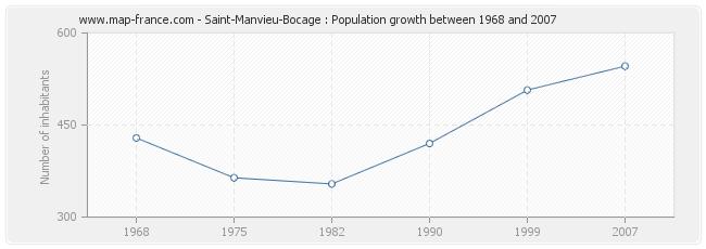 Population Saint-Manvieu-Bocage