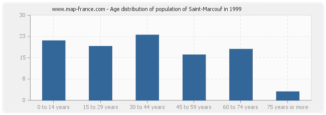 Age distribution of population of Saint-Marcouf in 1999