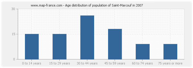 Age distribution of population of Saint-Marcouf in 2007