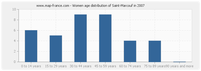 Women age distribution of Saint-Marcouf in 2007