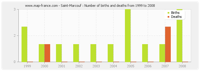 Saint-Marcouf : Number of births and deaths from 1999 to 2008
