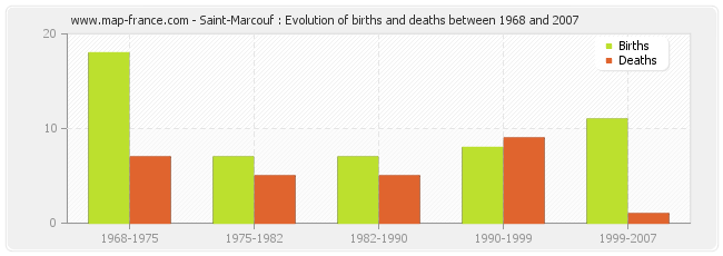 Saint-Marcouf : Evolution of births and deaths between 1968 and 2007