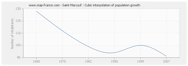 Saint-Marcouf : Cubic interpolation of population growth