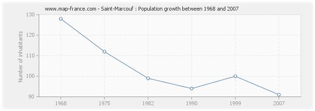 Population Saint-Marcouf