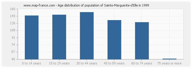 Age distribution of population of Sainte-Marguerite-d'Elle in 1999
