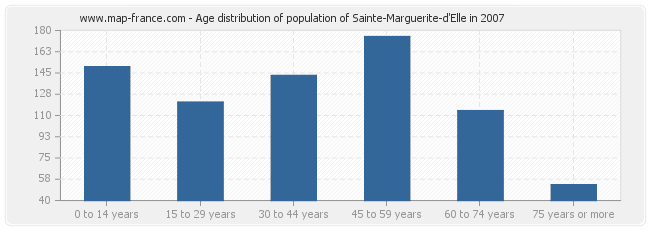 Age distribution of population of Sainte-Marguerite-d'Elle in 2007
