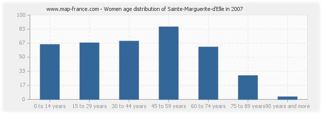 Women age distribution of Sainte-Marguerite-d'Elle in 2007