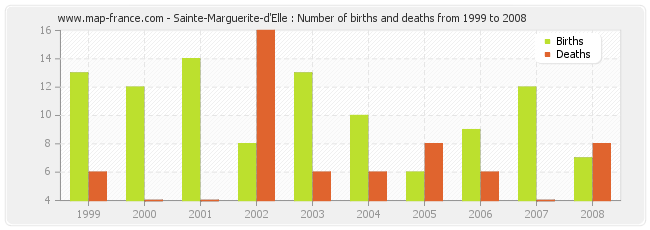 Sainte-Marguerite-d'Elle : Number of births and deaths from 1999 to 2008