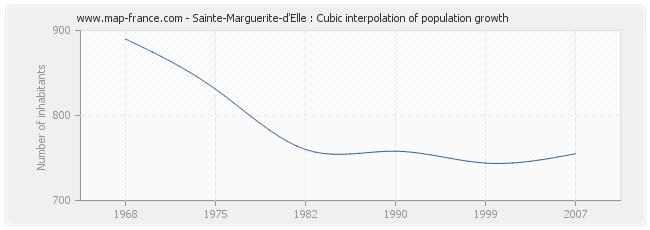 Sainte-Marguerite-d'Elle : Cubic interpolation of population growth