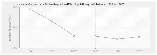 Population Sainte-Marguerite-d'Elle