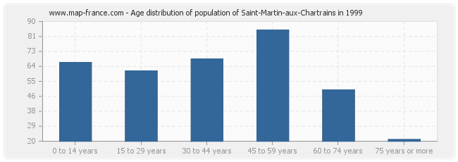 Age distribution of population of Saint-Martin-aux-Chartrains in 1999