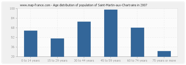 Age distribution of population of Saint-Martin-aux-Chartrains in 2007