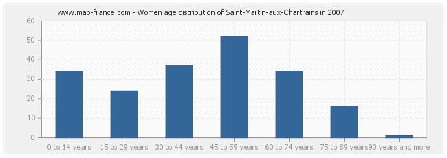 Women age distribution of Saint-Martin-aux-Chartrains in 2007
