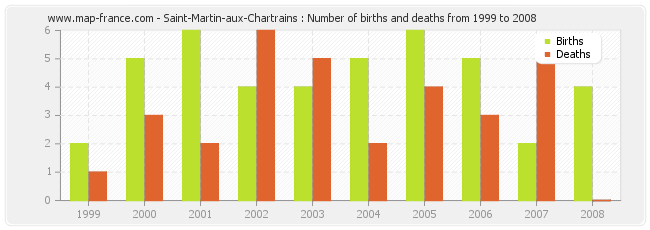 Saint-Martin-aux-Chartrains : Number of births and deaths from 1999 to 2008